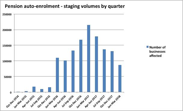 pension auto enrolment volumes by qiuarter