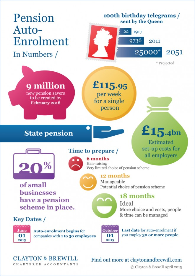 Clayton & Brewill auto enrolment infographic 2015