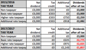 table showing dividend calculations