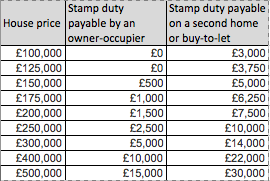 stamp duty surcharge table dec 2015