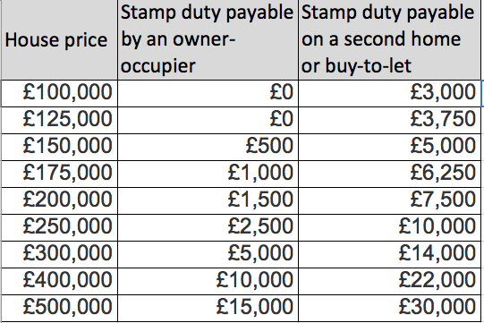 stamp duty surcharge for buy to let landlords