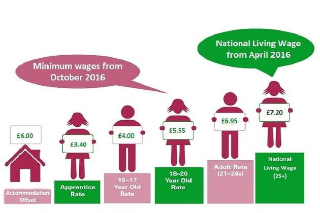 Image courtesy of the Low Pay Commission